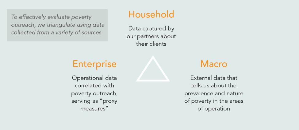To effectively evaluate poverty outreach, we triangulate data collected from a variety of sources: macro, enterprise, and household data.