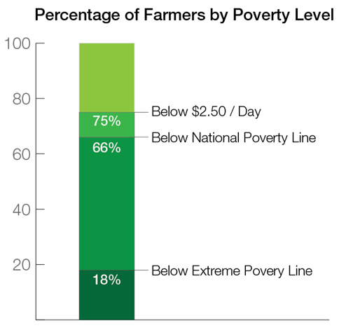 Percentage of Farmers by Poverty Level