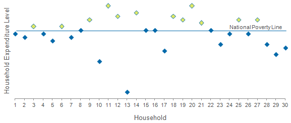 Household Expenditure Level Graph