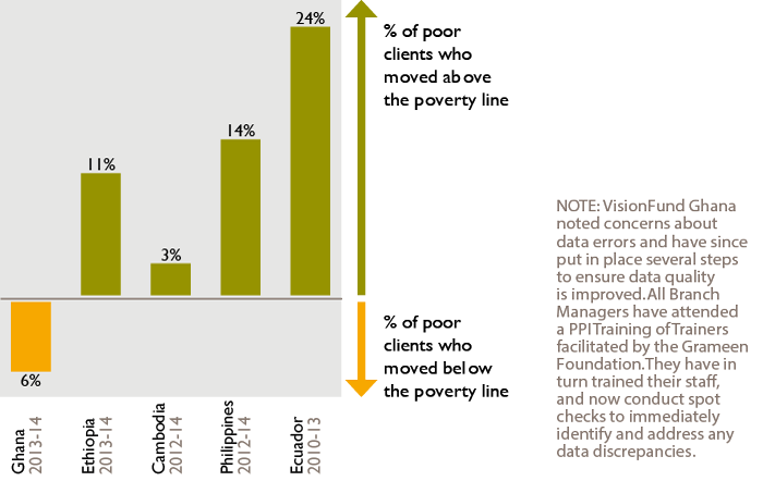 Percentage of VisionFund Clients Below the Poverty Line Moving Out of Poverty